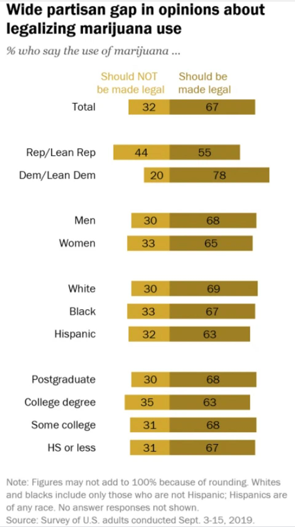 Two-tone brown bar graphs show a spectrum of support for cannabis legalization.