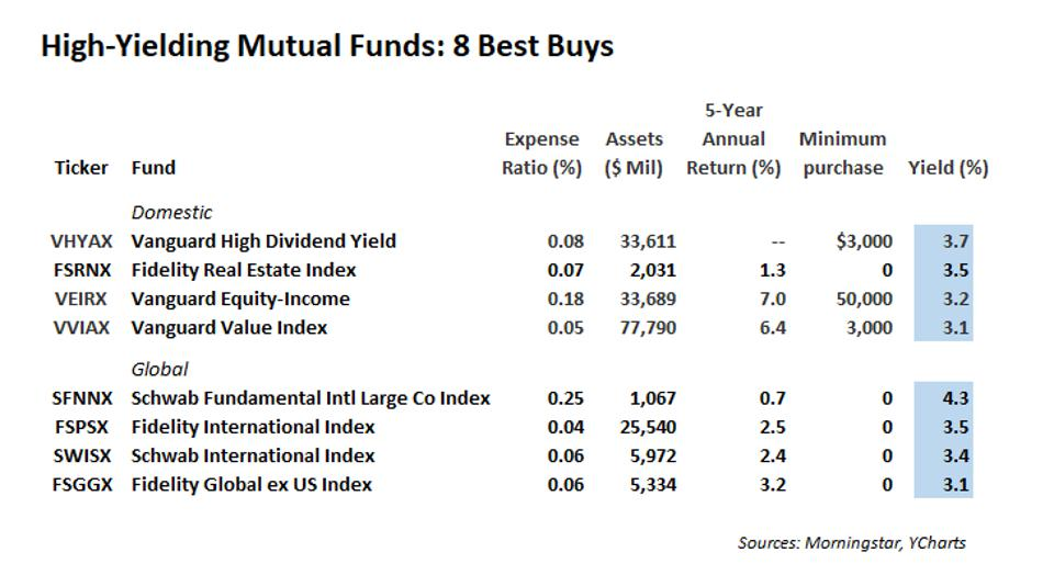 High-yield dividend funds
