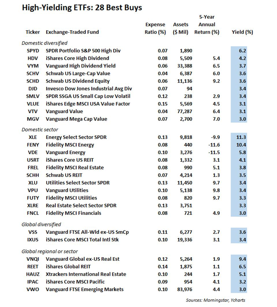 Best Dividend Mutual Funds 2021 Guide To Dividend Funds For Retirees: 36 Best Buys