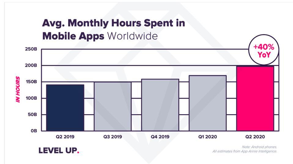 Avg monthly hours spent in Mobile Apps Worldwide