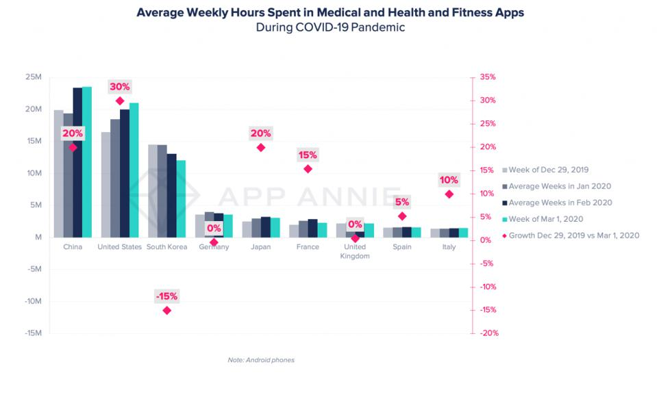 Average weekly hours spent in medical, health and fitness app during COVID-19