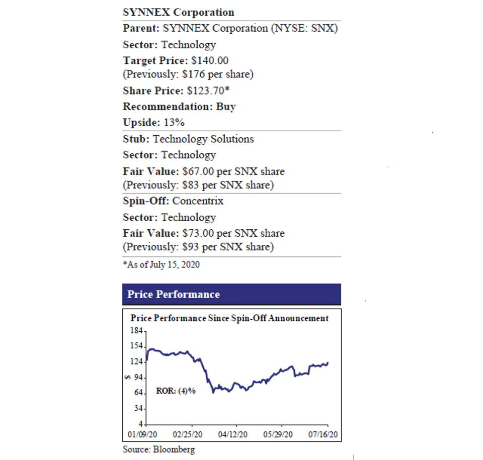 Synnex Corp Price Performance
