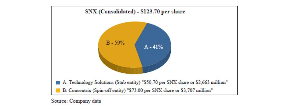 Synnex (Consolidated) - $123.70 per share