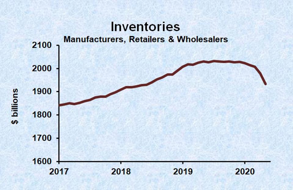 Inventories dropped during the Covid-19 recession.