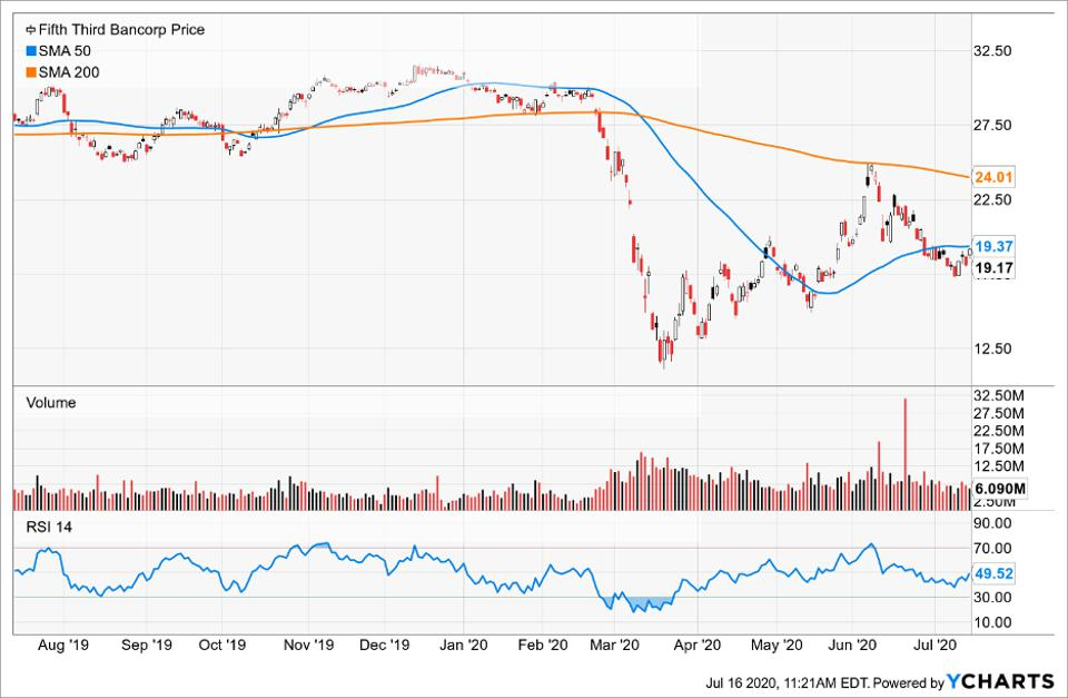 InfoSnips Simple Moving Average of Fifth Third Bancorp