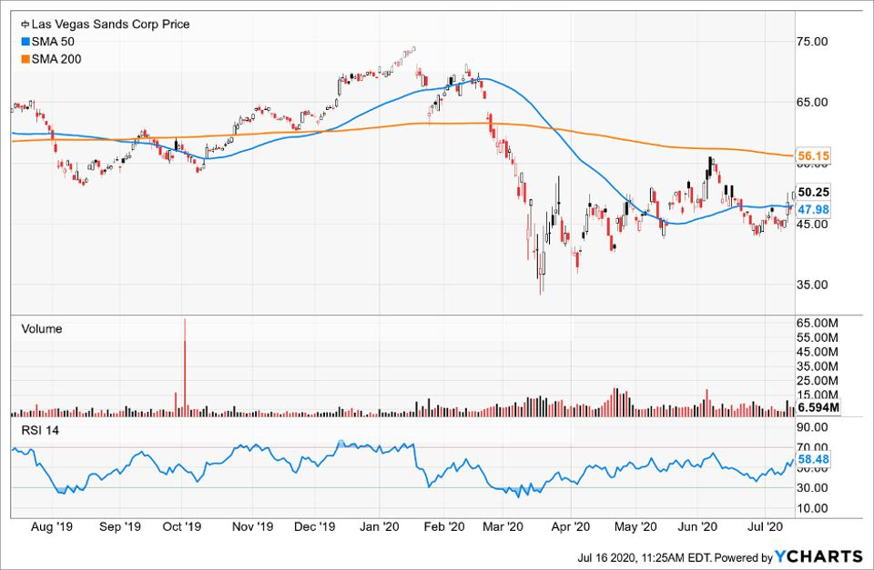 InfoSnips Simple Moving Average of Las Vegas Sands Corp