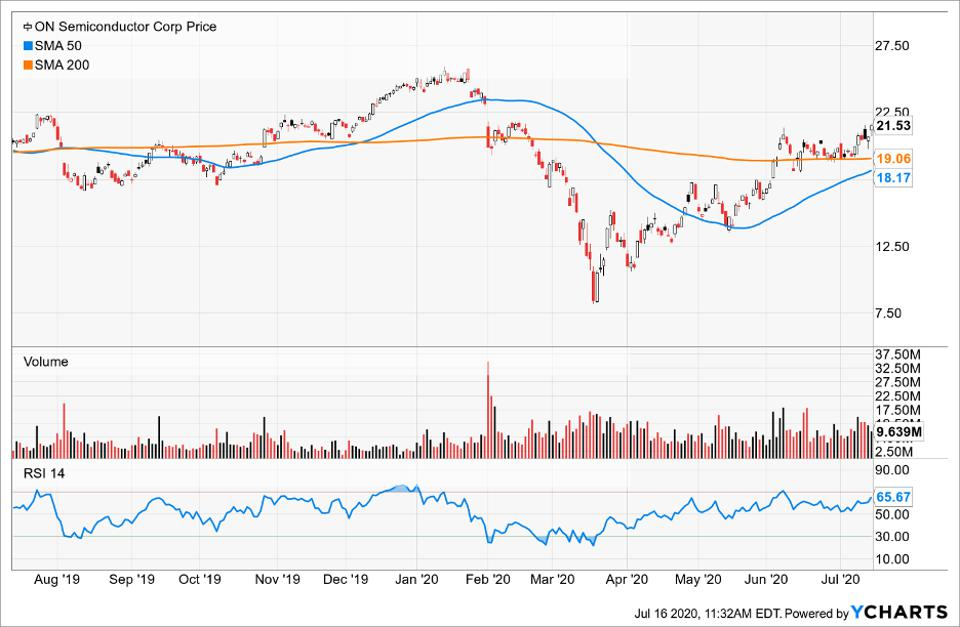 InfoSnips Simple Moving Average of ON Semiconductor Corp
