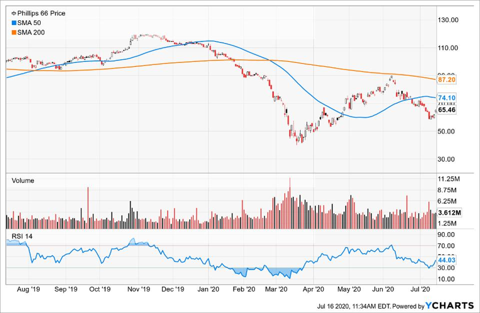 InfoSnips Simple Moving Average of Phillips 66