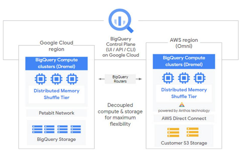 BigQuery's user interface with Google Cloud and AWS.