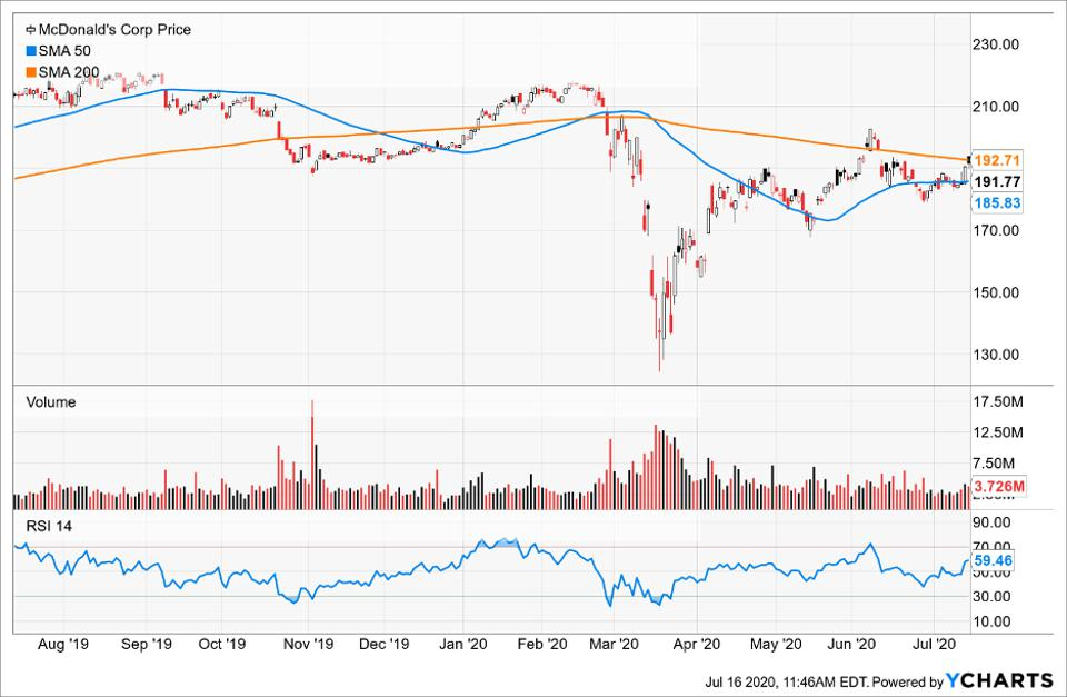 Simple Moving Average of McDonald's Corp