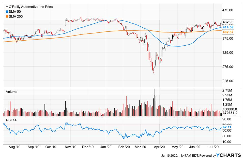 Simple Moving Average of O'Reilly Automotive Inc