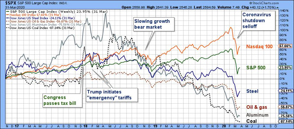 The four favorites have large losses while stock market has positive return