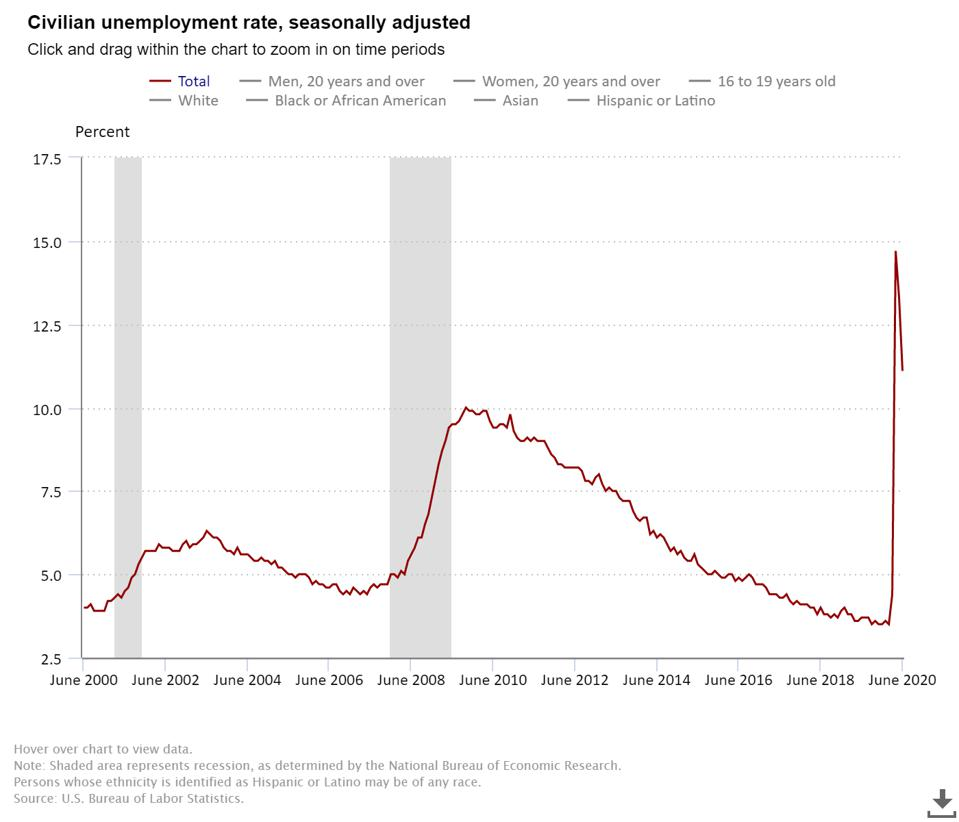 Civilian unemployment rate, seasonally adjusted, June 2000 - June 2020