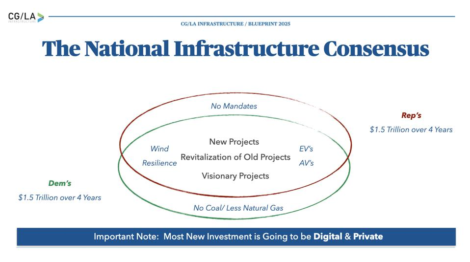 Actual Bipartisan Opportunity for Infrastructure Investment.