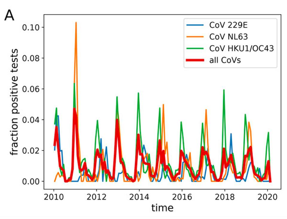 Seasonal variation in the fraction of positive CoV tests in Stockholm, Sweden. Test results between 2010 and 2019.