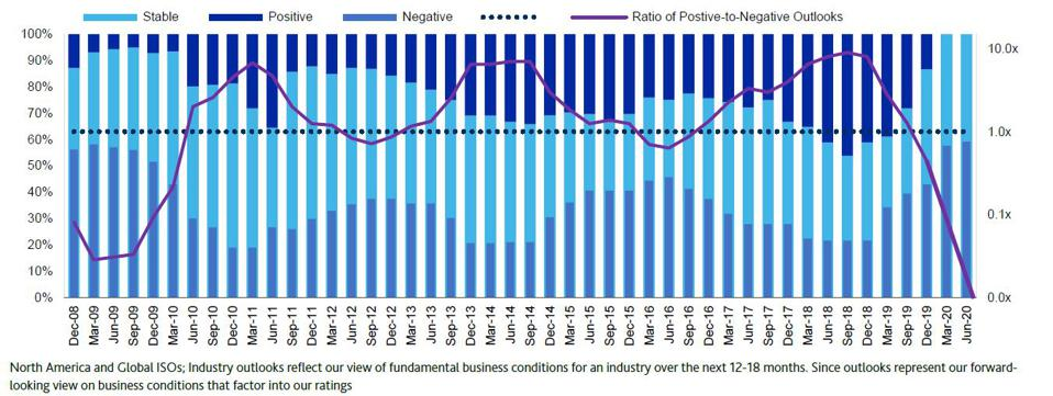 Zero positive industry outlooks for the first time, with negative outlooks continuing to climb