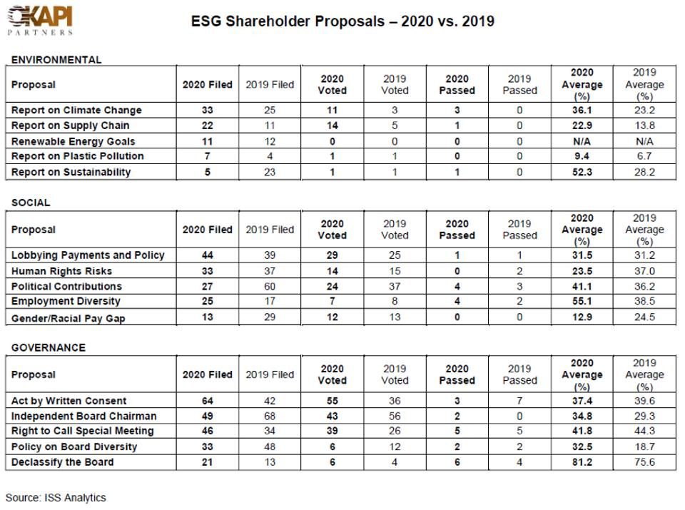 A table of shareholder proposals in corporate elections in 2020 vs. 2019
