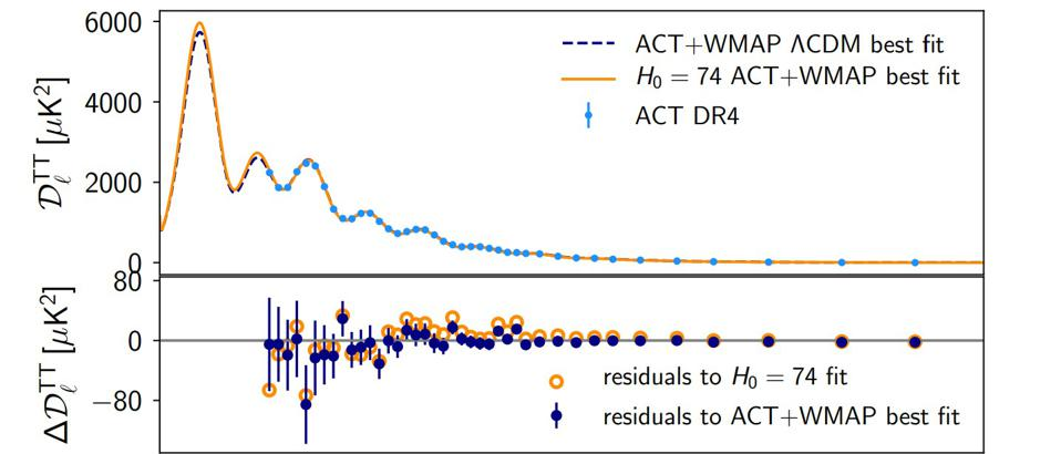 ACT and WMAP data with best-fits to the actual data and a (higher) Hubble constant of 74.
