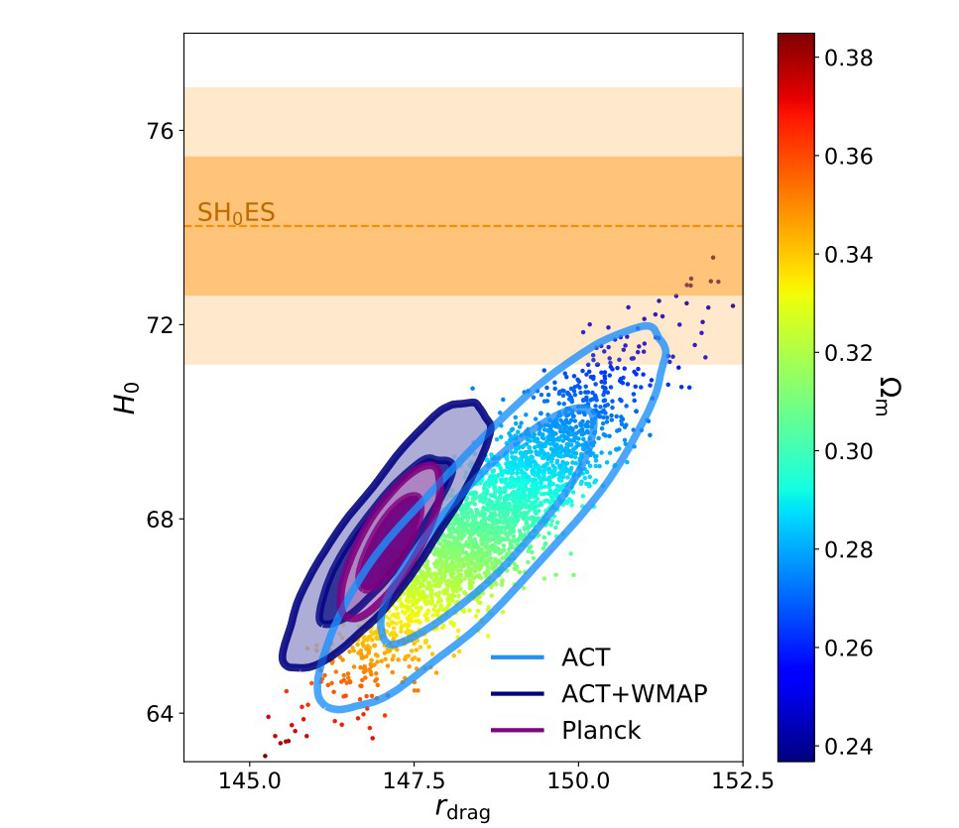 The allowable parameter space for the Universe's dark matter fraction and expansion rate.