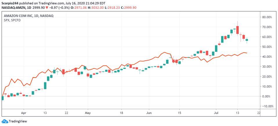Amazon vs. S&P 500