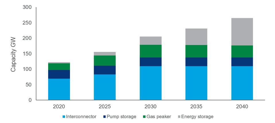 Wood Mackenzie's flexible resource outlook for Europe's big five power markets