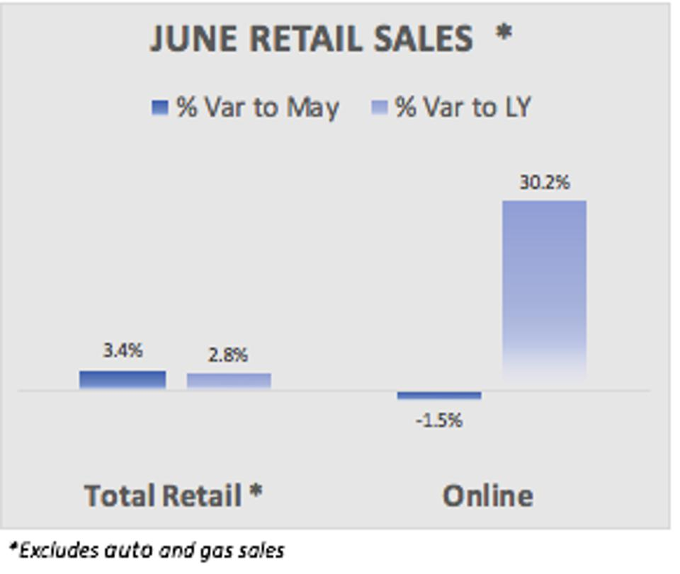 graph showing june retial sales up 2.8% and online up 30.2%