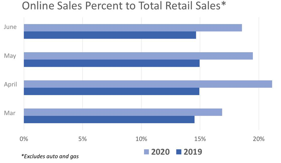 graph showing online sales increases as percent of total retail