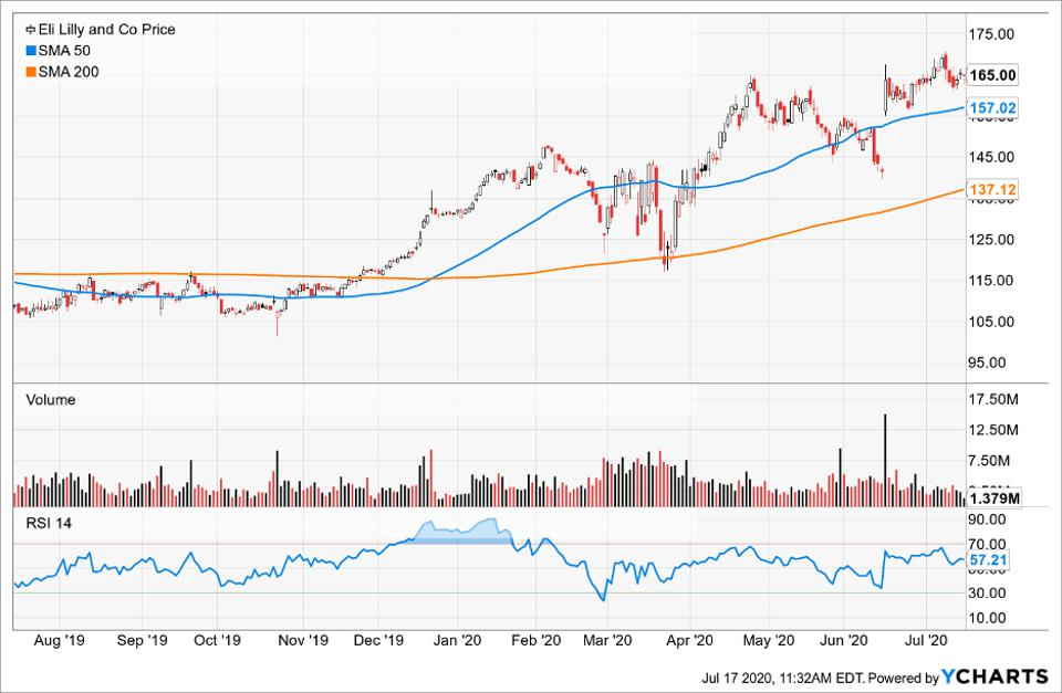 Simple Moving Average of Eli Lilly & Co