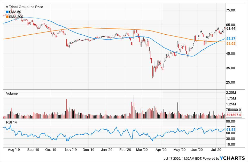 Simple Moving Average of Trinet Group Inc