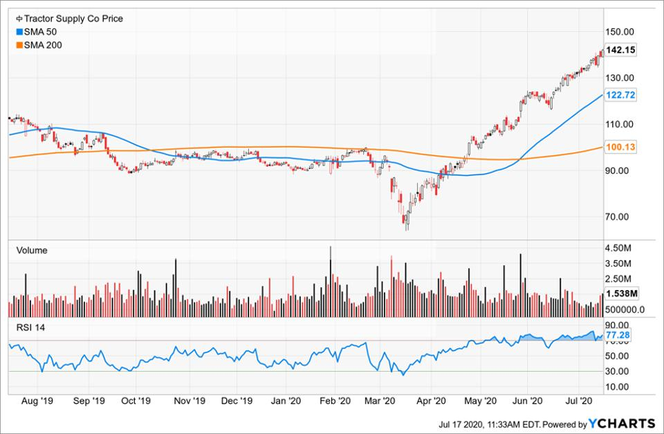 Simple Moving Average of Tractor Supply Co