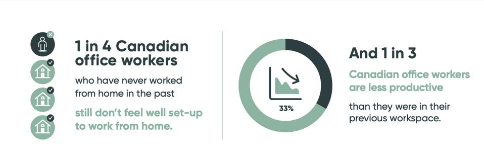 Infographic -- 25% of Canadians are not digging WFH and 33% are less productive.