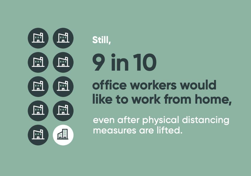 90% have realized that commuting sucks and they would prefer to work from home. Surprise!