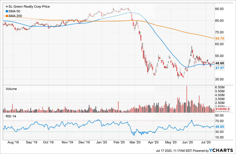 Simple Moving Average of SL Green Realty Corp