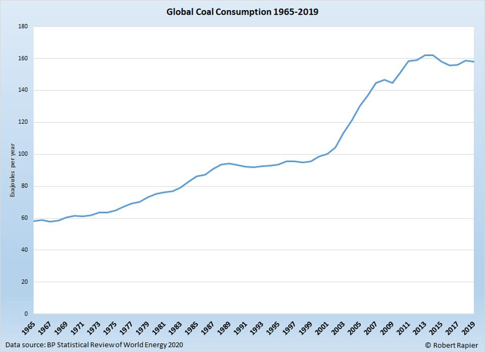 Coal consumption has flattened in the past five years.