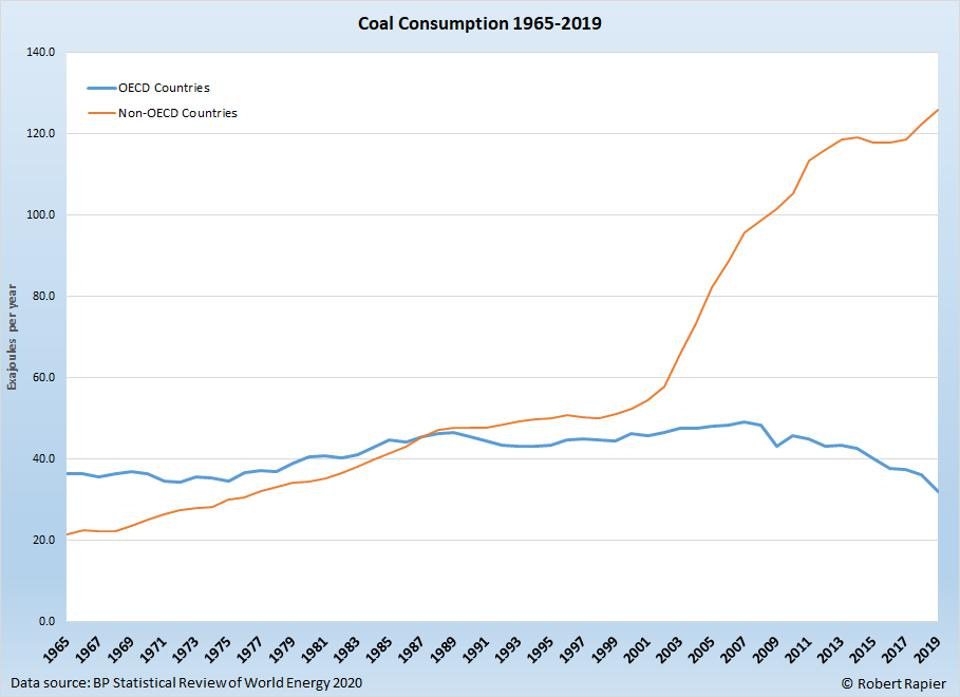 Coal consumption depends on the level of development.