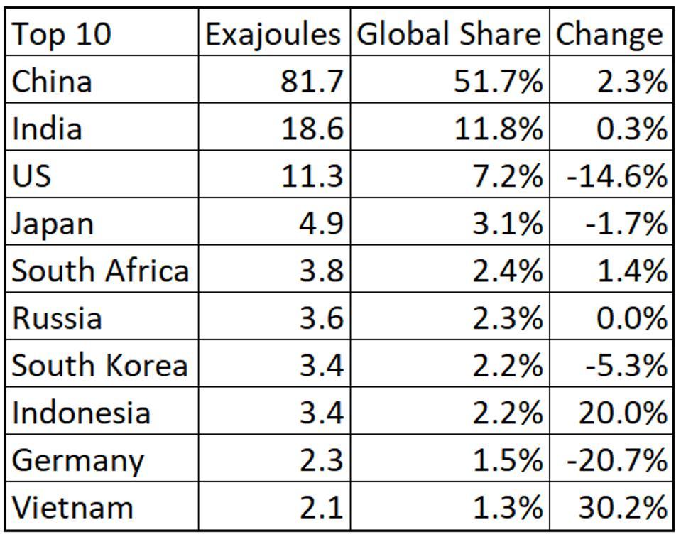 Asia Pacific dominates the world's coal consumption.