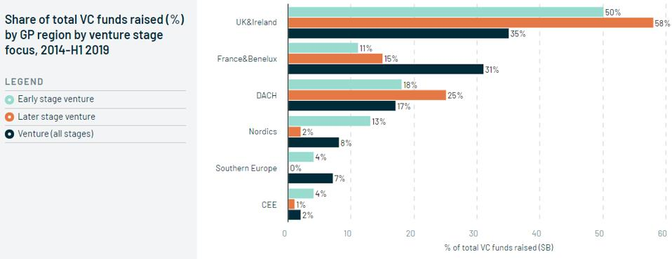 Share of total VC funds raised by GP region by venture stage focus