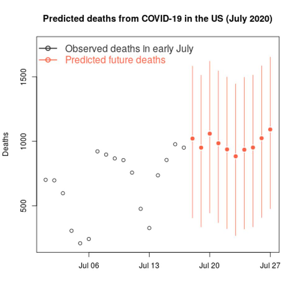 COVID-19 predicted deaths
