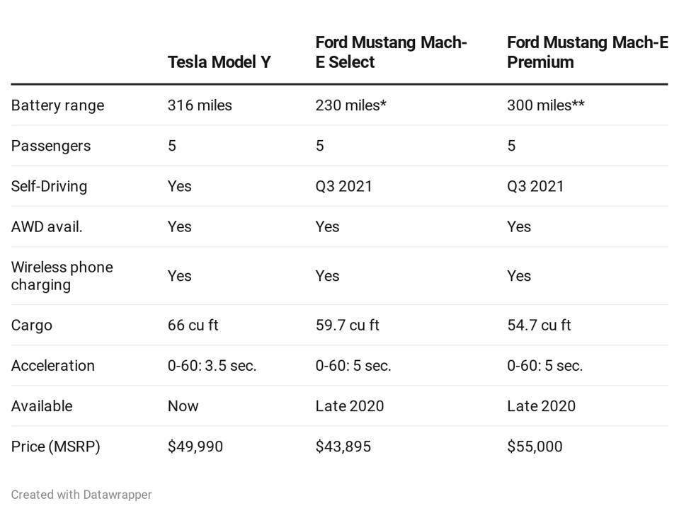 La Mustang Mach-E sfiderà la Tesla Model Y.