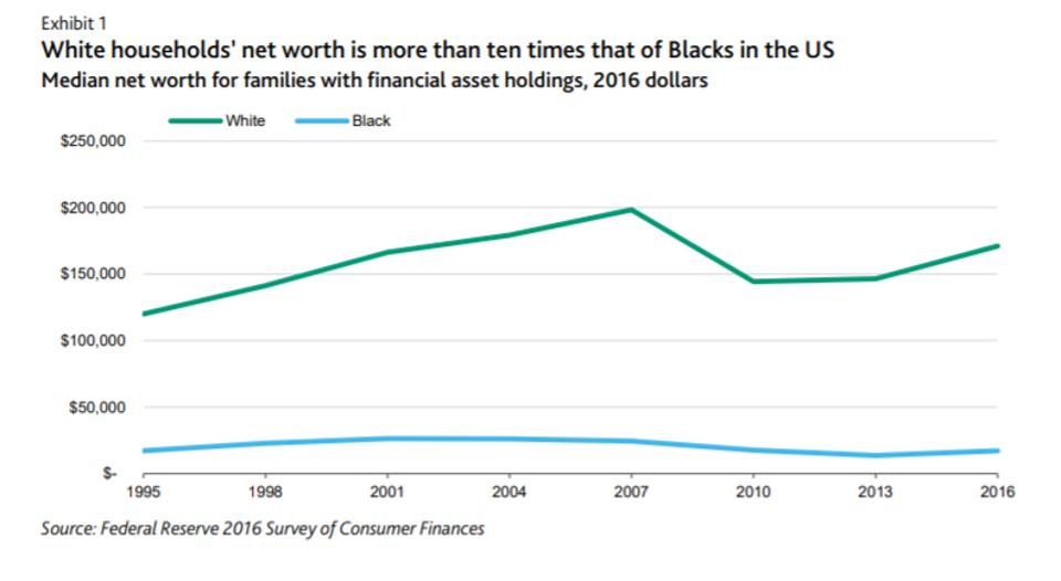 America's staggering and persistent racial wealth gap