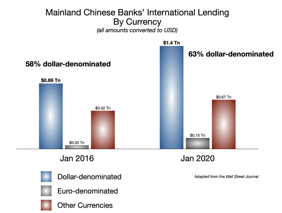 China Banks' Int'l Lending by Currency Denomination