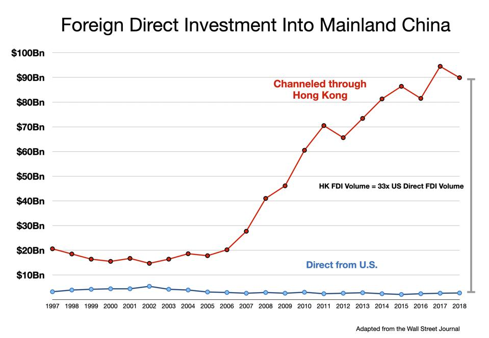 FDI: US Direct vs Through Hong Kong Channel