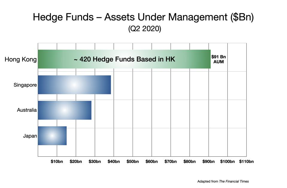 Hedge Funds in Hong Kong vs Other Asian Centers