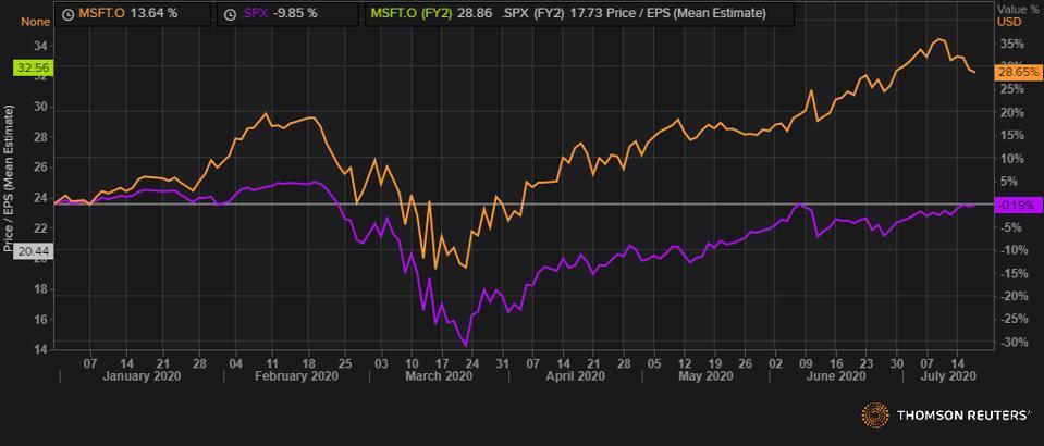S&P 500 vs Microsoft nel 2020