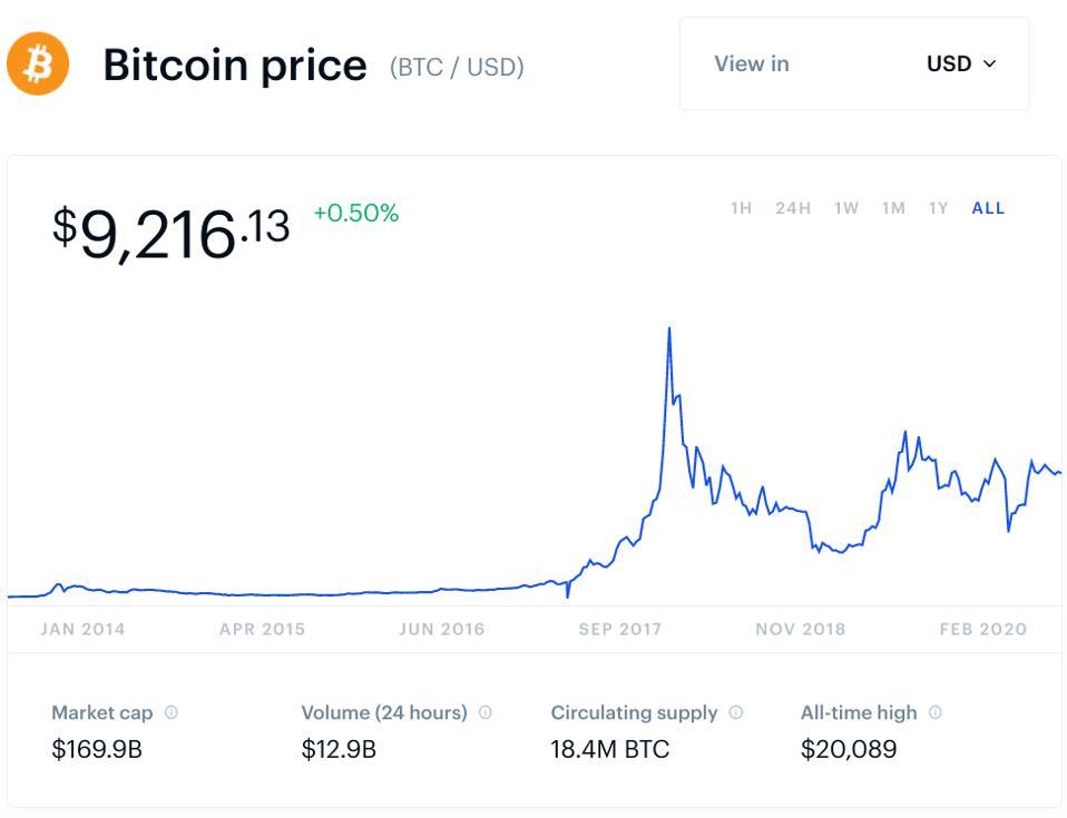 bitcoin, bitcoin price, bitcoin ban, chart