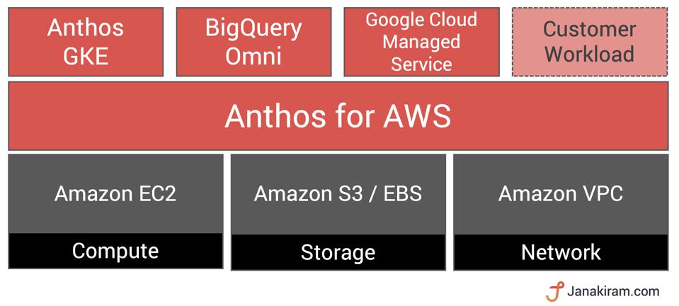 Anthos as the foundation of multi-cloud