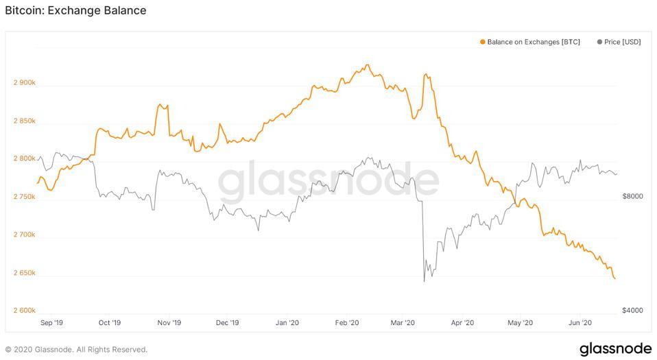 BTC balance on exchanges has plummeted since March flash crash.