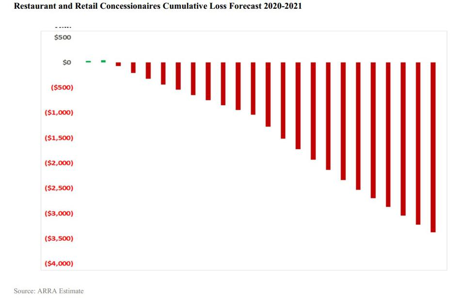 Chart showing losses of ARRA members between 2020 and 2021.