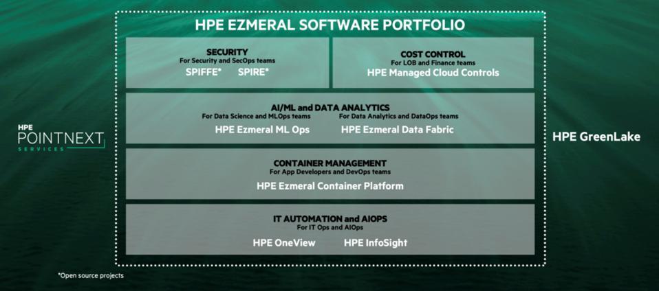Stack software HPE Ezmeral