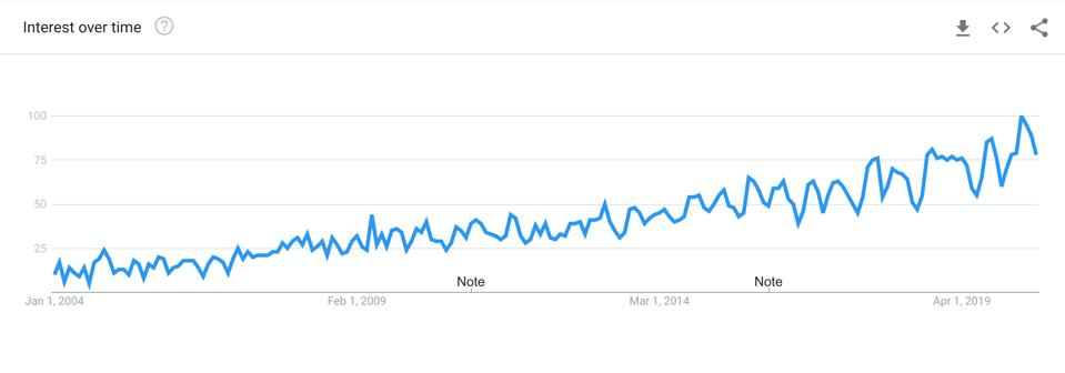 Interest in 'resilience' spiked along with Covid-19 in the US.